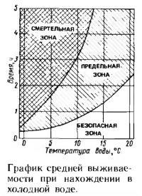 График средней выживаемости при нахождении в холодной воде