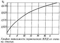 График зависимости термического КПД от степени сжатия