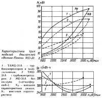 Характеристики трех моделей двигателей «Вольво-Пента» MD-31