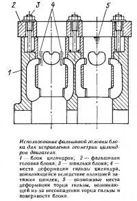 Использование фальшивой головки блока для исправления геометрии цилиндров двигателя