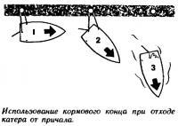 Использование кормового конца при отходе катера от причала