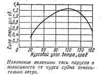 Изменение величины тяги парусов в зависимости от курса судна относительно ветра
