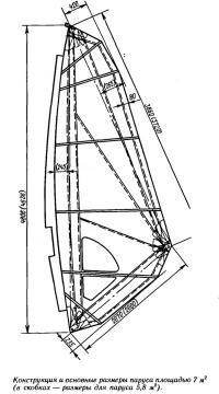 Конструкция и основные размеры паруса площадью 7 м2