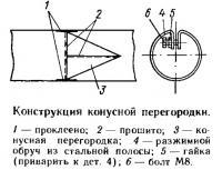 Конструкция конусной перегородки