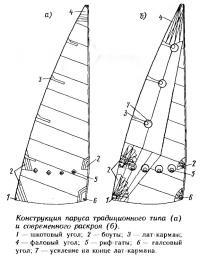 Конструкция паруса традиционного типа и современного раскроя
