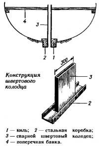 Конструкция швертового колодца