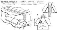 Конструкция швертового колодца со створками и схема действия створок