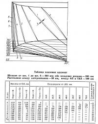 Корпус теоретического чертежа катера