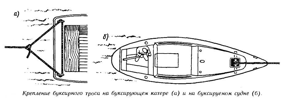 Крепление буксирного троса на буксирующем катере и на буксируемом судне