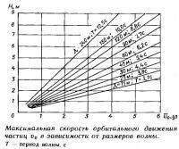 Максимальная скорость орбитального движения частиц в зависимости от размеров волны