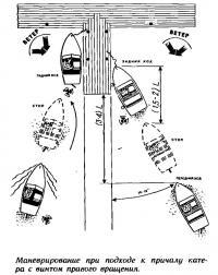 Маневрирование при подходе к причалу катера с винтом правого вращения