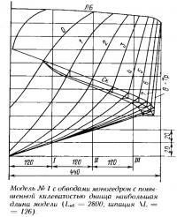 Модель №1 с обводами моногедрон с повышенной килеватостью днища