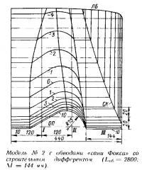 Модель №2 с обводами «сани Фокса» со строительным дифферентом