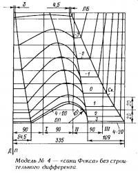 Модель №4 — «сани Фокса» без строительного дифферента