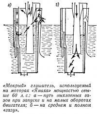 «Мокрый» глушитель на моторах «Ямаха» мощностью свыше 60 л.с.