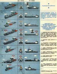 Навигационные огни судов по новым Правилам (страница 1)