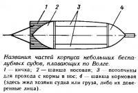 Названия частей корпуса небольших беспалубных судов, плавающих по Волге