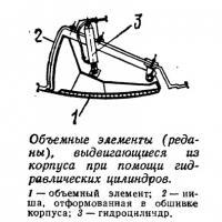 Объемные элементы выдвигающиеся из корпуса при помощи гидравлических цилиндров