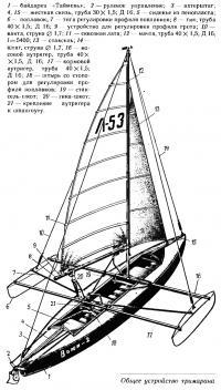 Общее устройство тримарана