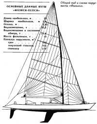 Общий вид и схема парусности «Фазиси»