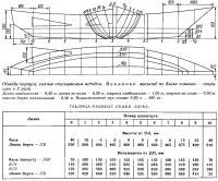 Обводы корпуса, снятые описываемым методом