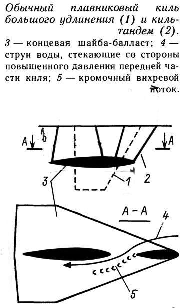 Обычный плавниковый киль большого удлинения и киль-тандем