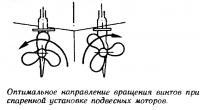 Оптимальное направление вращения винтов при спаренной установке подвесных моторов