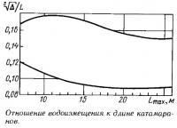 Отношение водоизмещения к длине катамаранов