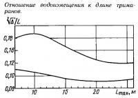 Отношение водоизмещения к длине тримаранов