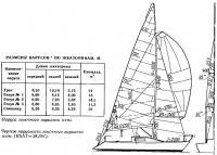 Паруса гоночного варианта яхты «СТ-251»