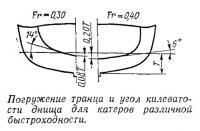 Погружение транца и угол килеватости днища для катеров различной быстроходности