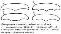 Поперечные сечения средней части доски