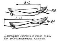 Предельные скорости и длина волны для водоизмещающего плавания