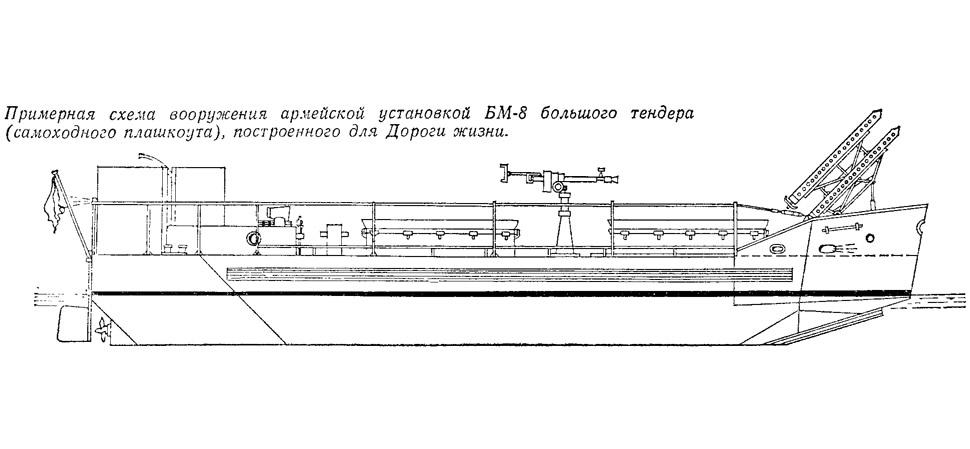 Примерная схема вооружения армейской установкой БМ-8 большого тендера
