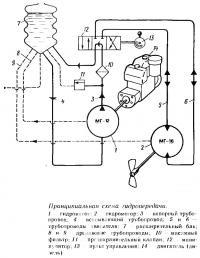 Принципиальная схема гидропередачи