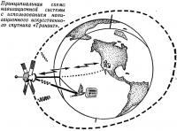 Принципиальная схема навигационной системы с помощью спутника «Транзит»