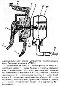 Принципиальная схема устройства комбинированного бензомаслонасоса «VRO»