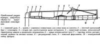 Продольный разрез корпуса швертбота «Кросс-1»