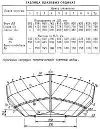 Проекция «корпус» теоретического чертежа лодки