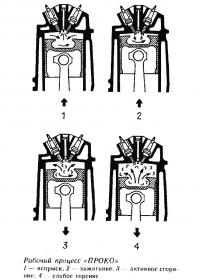 Рабочий процесс «ПРОКО»
