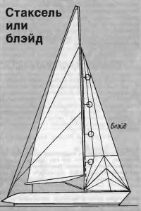 Расположение «блэйда» на парусности яхты