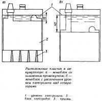 Расположение пластин в аккумуляторе