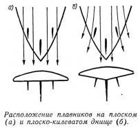 Расположение плавников на плоском и плоско-килеватом днище