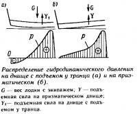 Распределение гидродинамического давления на днище