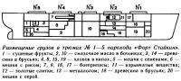 Размещение грузов в трюмах №1—5 парохода «Форт Стайкин»