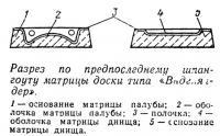 Разрез по предпоследнему шпангоуту матрицы доски типа «Виндгляйдер»