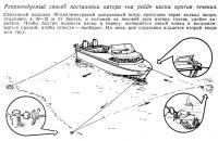 Рекомендуемый способ постановки катера «на рейд» носом против течения