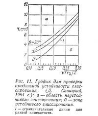 Рис. 11. График для проверки продольной устойчивости глиссирования