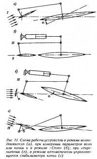 Рис. 11. Схема работы устройства в режиме волнодвижителя