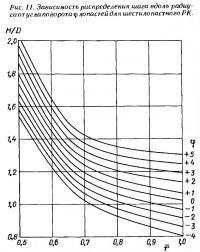 Рис. 11. Зависимость распределения шага вдоль радиуса